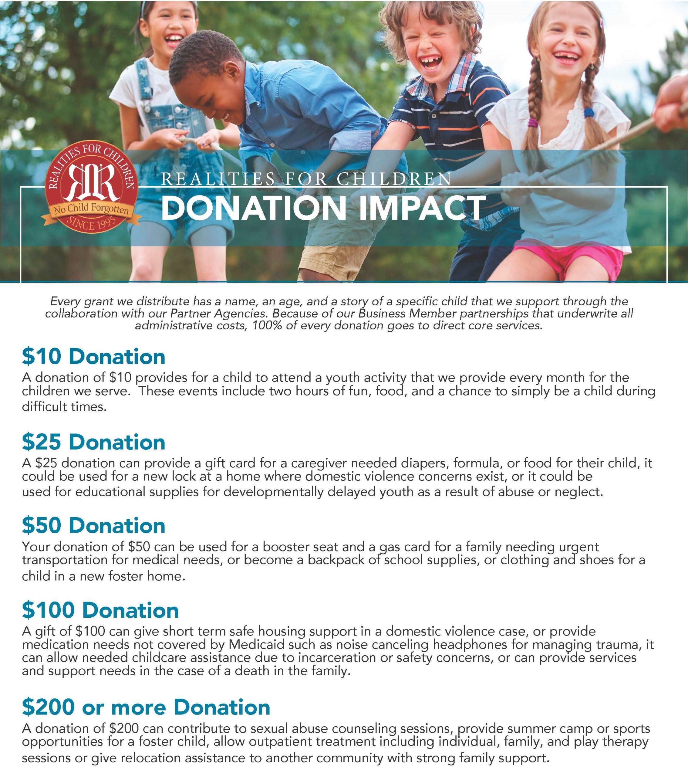 donation impact 2021 image
